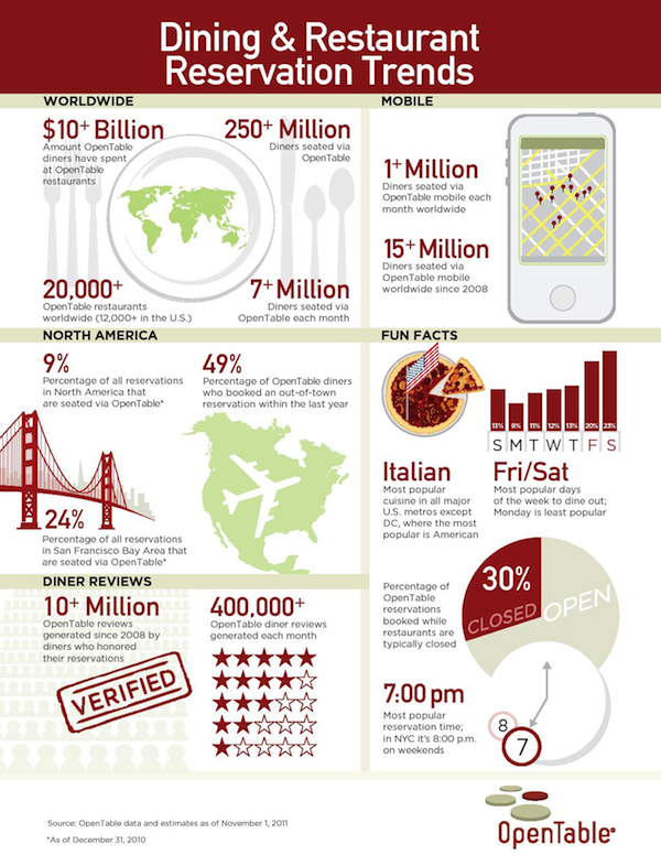 OpenTableInfoGraphic OpenTable Unveils New Mobile Site; Seats 15 Millionth Diner via Mobile