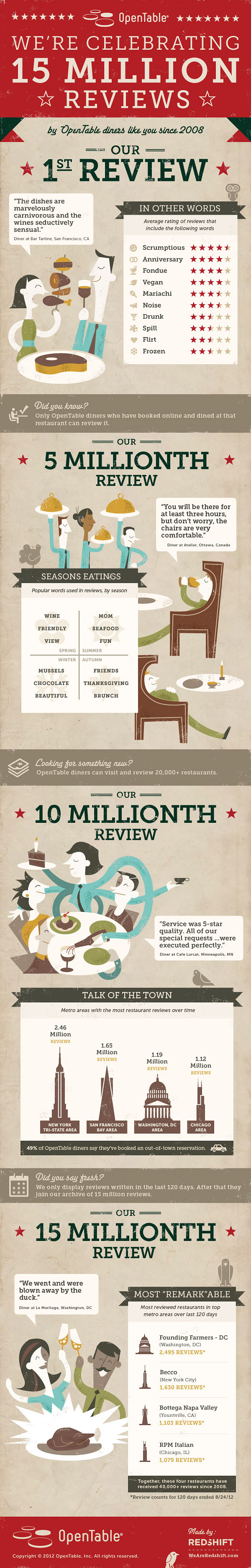 OpenTable review infographic OpenTable Celebrates 15 Million Restaurant Reviews: What Are Your Stats?