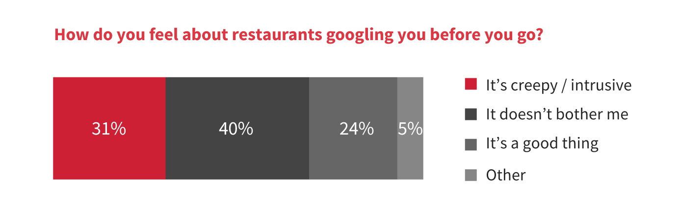 When Restaurants Google You, Is It Creepy – or Cool?